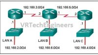 CCNA 1 Introduction to Networks Ver 6.0 – ITN Chapter 2 Test Online