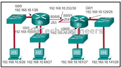 CCNA 2 Routing & Switching Essentials Ver 6.0 – ITN Chapter 7 Exam Answers