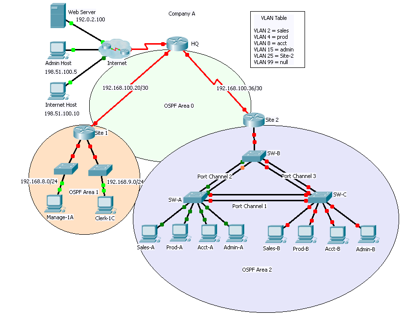 CCNA 3 Ver 6.0 – OSPF Practice Skills Assessment