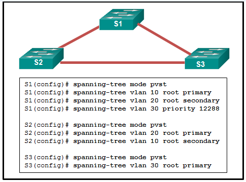 CCNA 4 Routing & Switching Essentials Ver 6.0 – ITN Pretest Exam Answers
