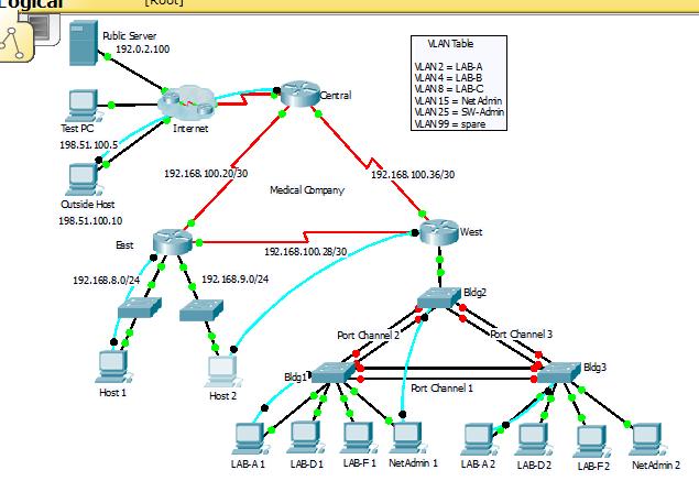 CCNA 3 Ver 6.0 – EIGRP Scan Practice Skills PT Assessment Packet Tracer