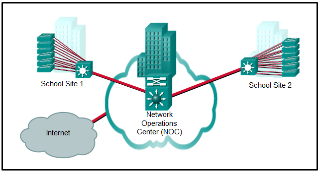 CCNA 4 Routing & Switching Essentials Ver 6.0 – ITN Chapter 2 Exam Answers