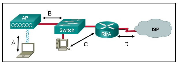 CCNA 4 Routing & Switching Essentials Ver 6.0 – ITN Chapter 4 Exam Answers