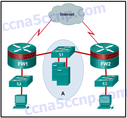 CCNA Security Chapter 4 Exam Answer v2 005