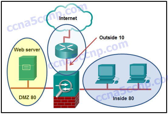 CCNA Security Chapter 9 Exam Answer v2 004