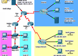 CCNA 2 Routing & Switching Essentials Ver 6.0 RSE Practice Skills Assessment PT Exam Answers