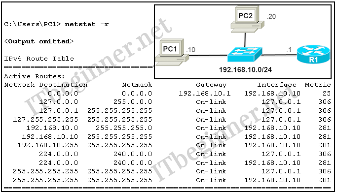 CCNA 1 Introduction to Networks Ver 6.0 – ITN Chapter 6 Test Online