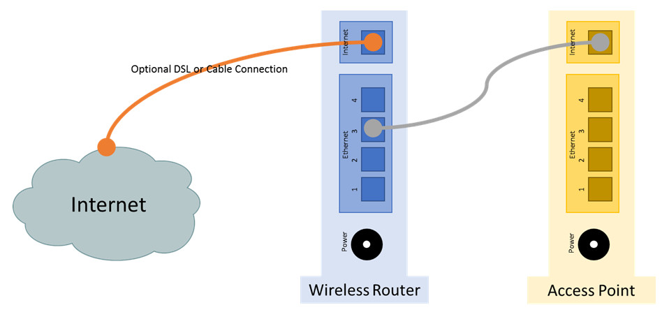 13.1.11 Lab – Configure a Wireless Network (Answers)