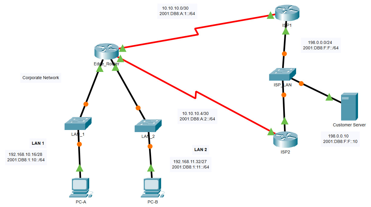 15.6.1 Packet Tracer – Configure IPv4 and IPv6 Static and Default Routes – Instructions Answer