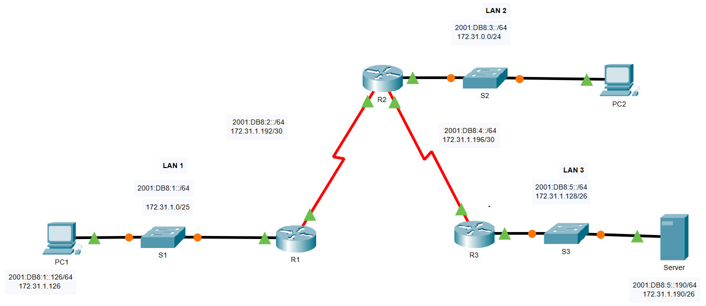 16.3.1 Packet Tracer – Troubleshoot Static and Default Routes – Instructions Answer