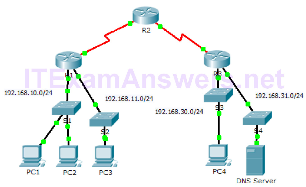 4.1.4 Packet Tracer – ACL Demonstration (Answers)