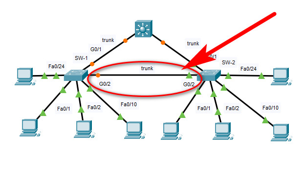11.6.1 Packet Tracer – Switch Security Configuration – Instructions Answer