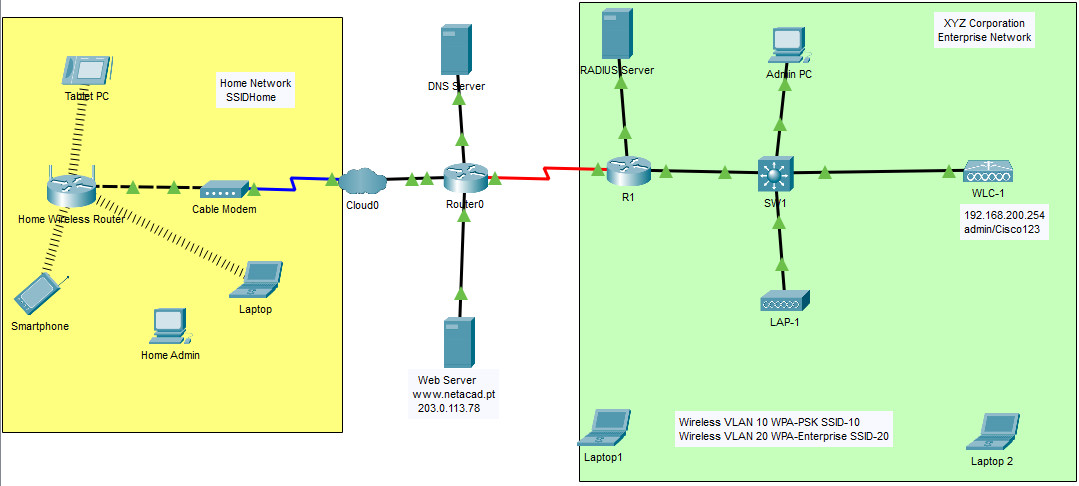 13.4.5 Packet Tracer – Troubleshoot WLAN Issues