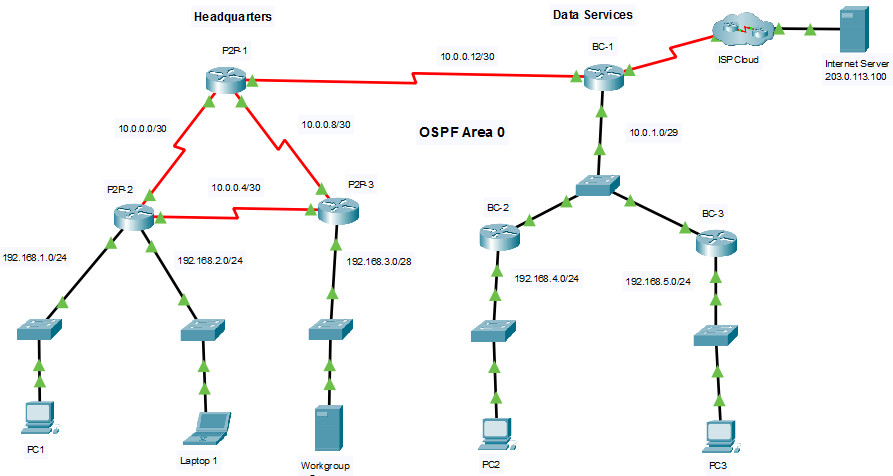2.7.1 Packet Tracer – Single-Area OSPFv2 Configuration (Answers)