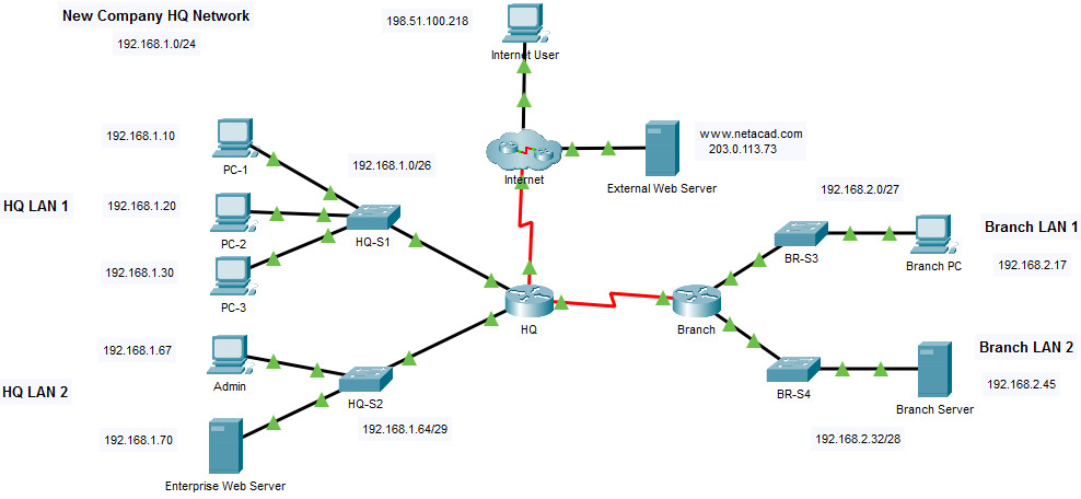 5.5.1 Packet Tracer – IPv4 ACL Implementation Challenge (Answers)