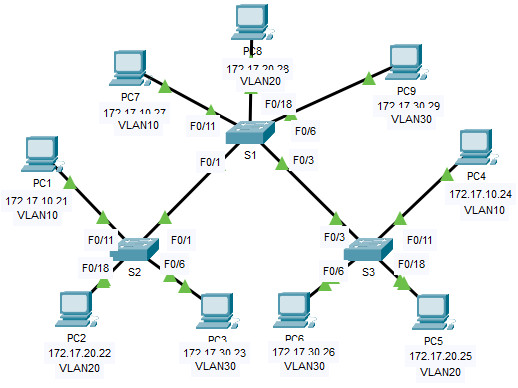 3.2.8 Packet Tracer – Investigate a VLAN Implementation (Instructions Answer)