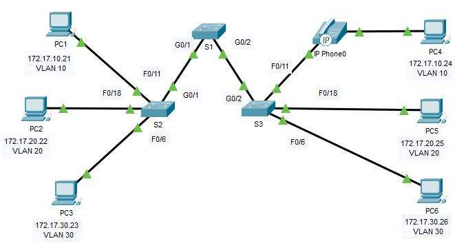 3.3.12 Packet Tracer – VLAN Configuration (Instructions Answer)