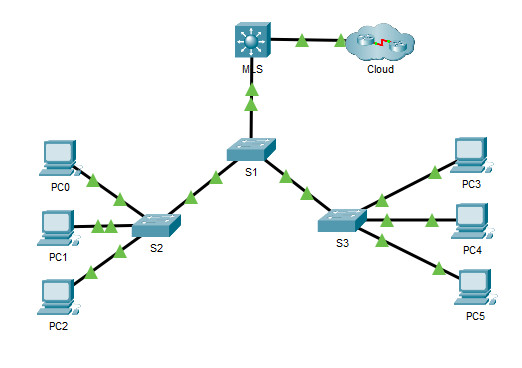 4.3.8 Packet Tracer – Configure Layer 3 Switching and Inter-VLAN Routing (Instructions Answer)