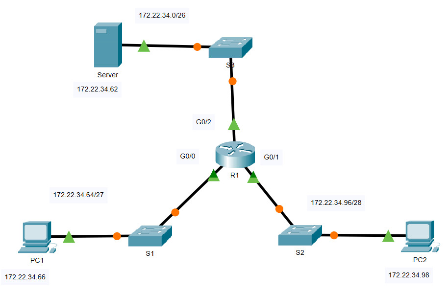 5.4.12 Packet Tracer – Configure Extended IPv4 ACLs – Scenario 1 (Answers)