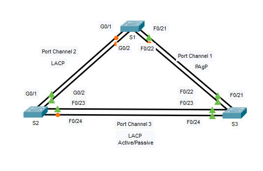 6.2.4 Packet Tracer – Configure EtherChannel (Instructions Answer)