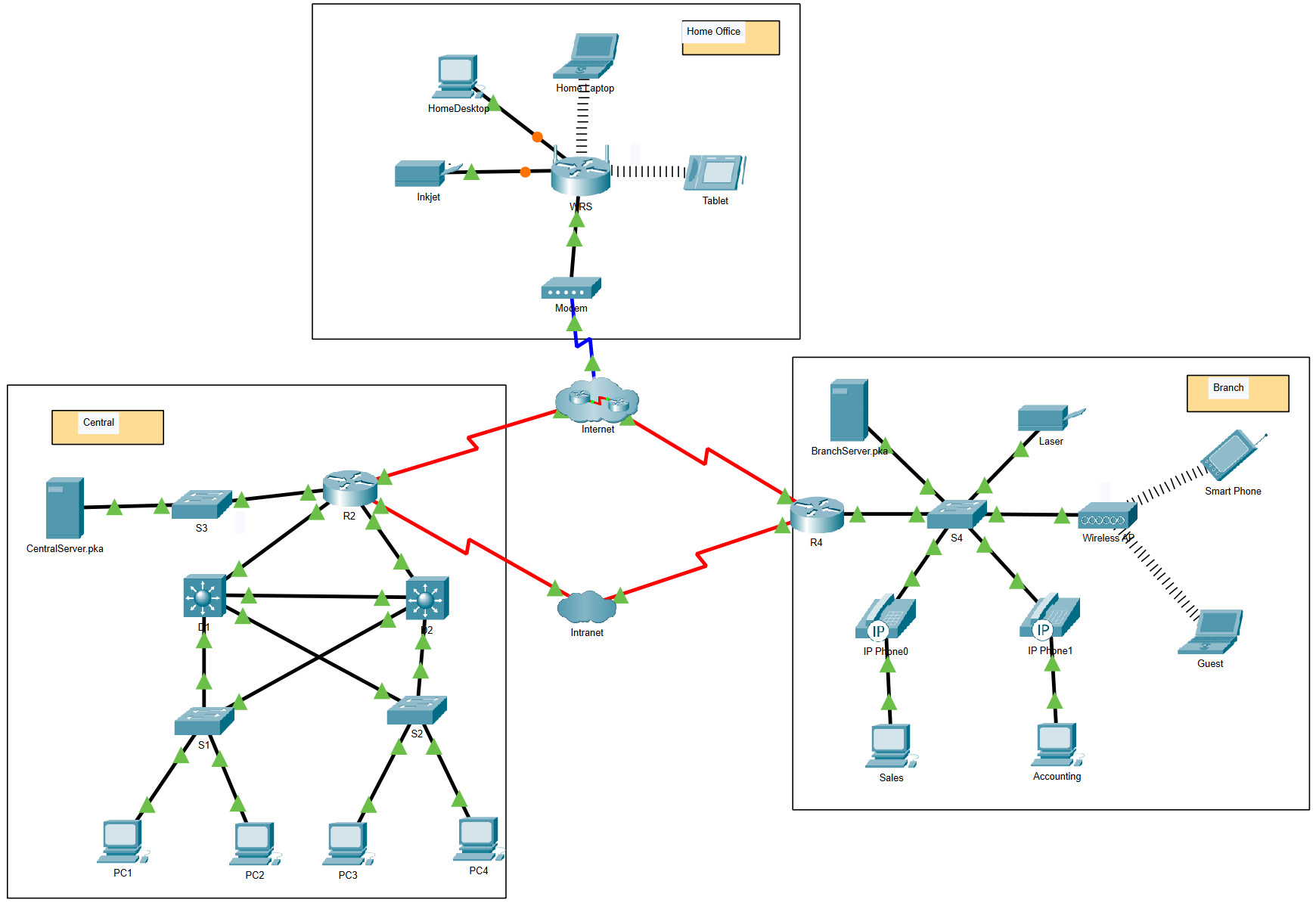 6.2.7 Packet Tracer – Investigate NAT Operation (Answers)