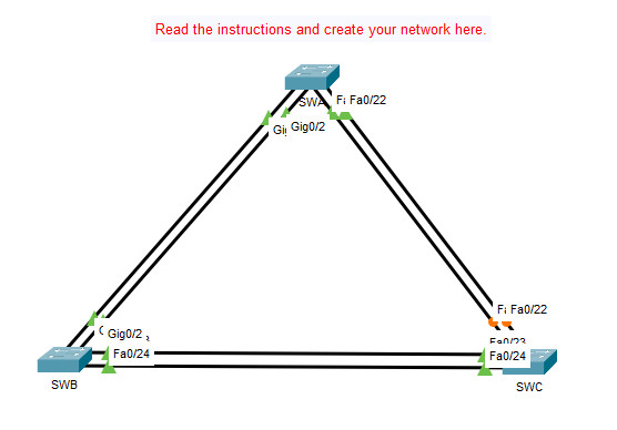 6.4.1 Packet Tracer - Implement Etherchannel
