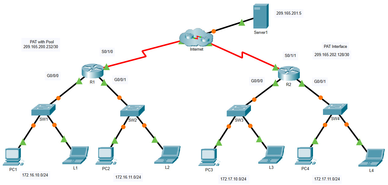 6.6.7 Packet Tracer – Configure PAT (Answers)