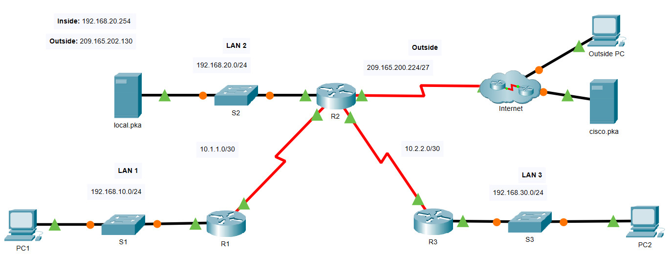 6.8.1 Packet Tracer – Configure NAT for IPv4 (Answers)