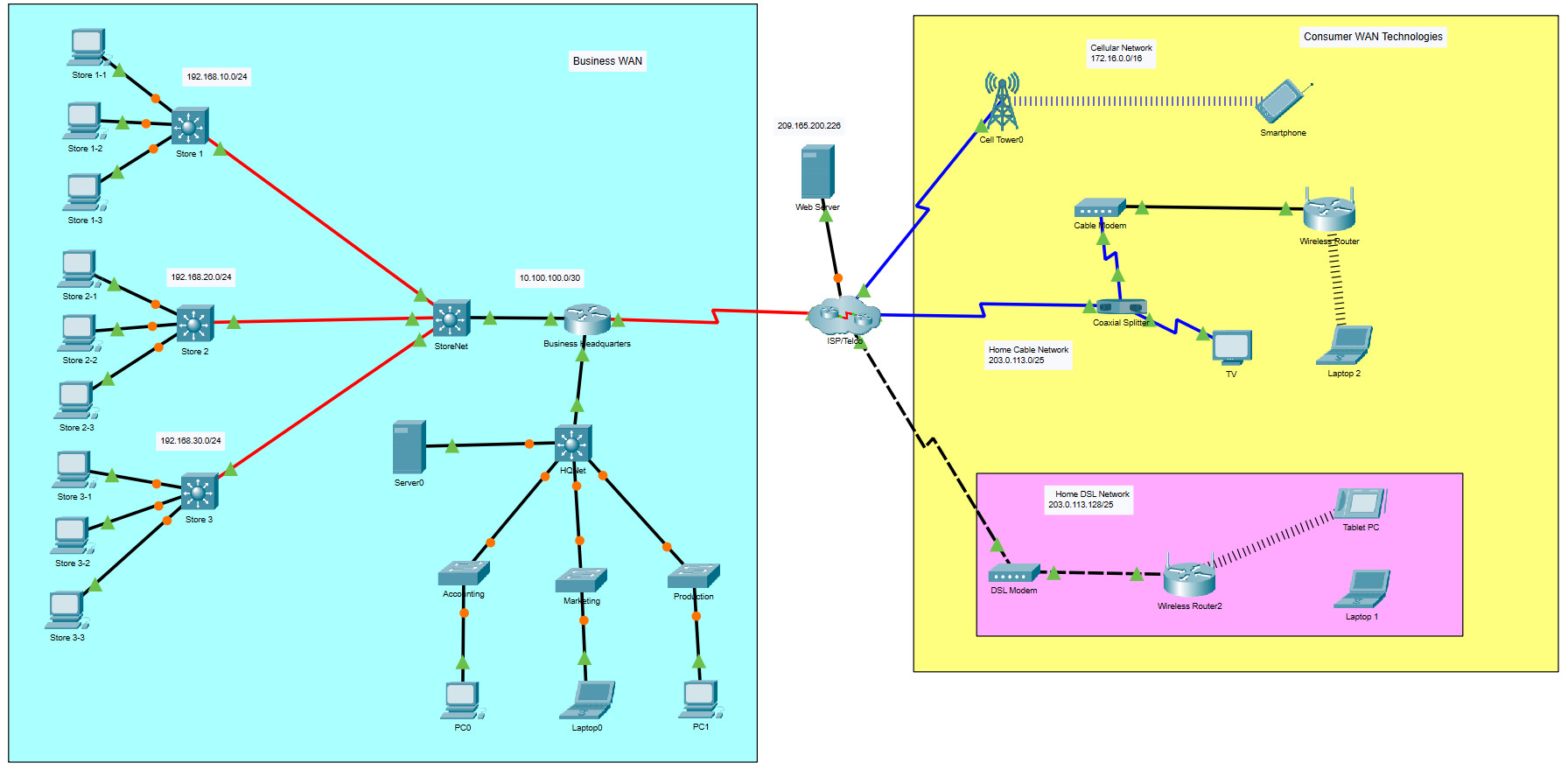 7.6.1 Packet Tracer – WAN Concepts (Answers)