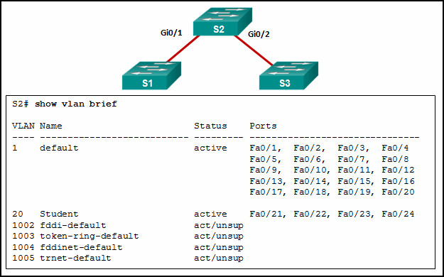 CCNA 2 v7 Modules 1 - 4 Switching Concepts, VLANs, and InterVLAN Routing Exam 27