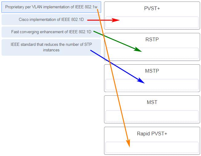 CCNA-2-v7-Modules 5 - 6 Redundant Networks Exam 09