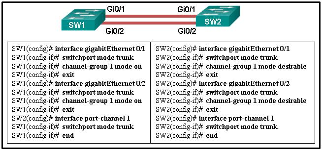 CCNA-2-v7-Modules 5 - 6 Redundant Networks Exam 21