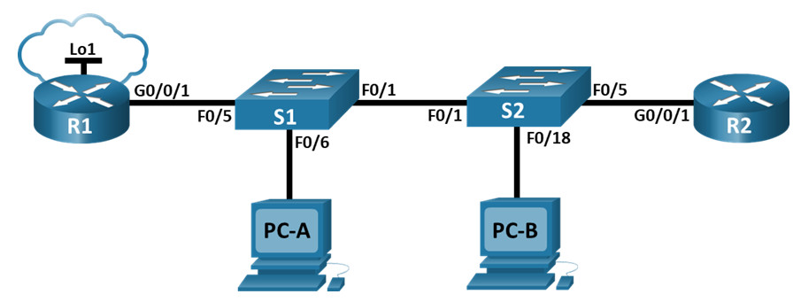 5.5.2 Lab – Configure and Verify Extended IPv4 ACLs (Answers)