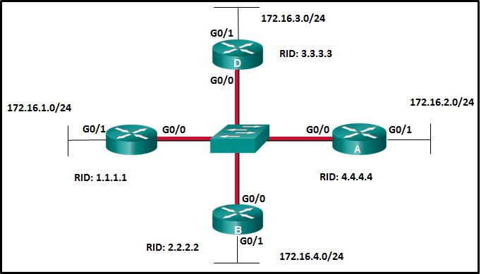 CCNA 3 v7 Modules 1 - 2: OSPF Concepts and Configuration Exam