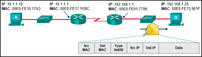 CCNA 2 v7 Switching Routing and Wireless Essentials-Version-Final-Answers-21